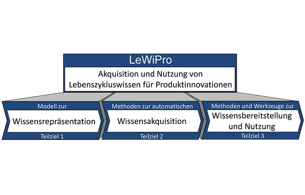 IPH_Wissensmanagement_Bild3