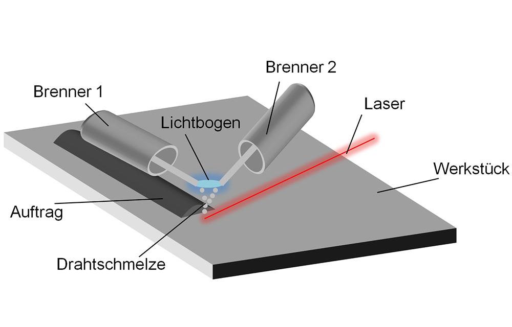 LZH-Verfahren-Bild2