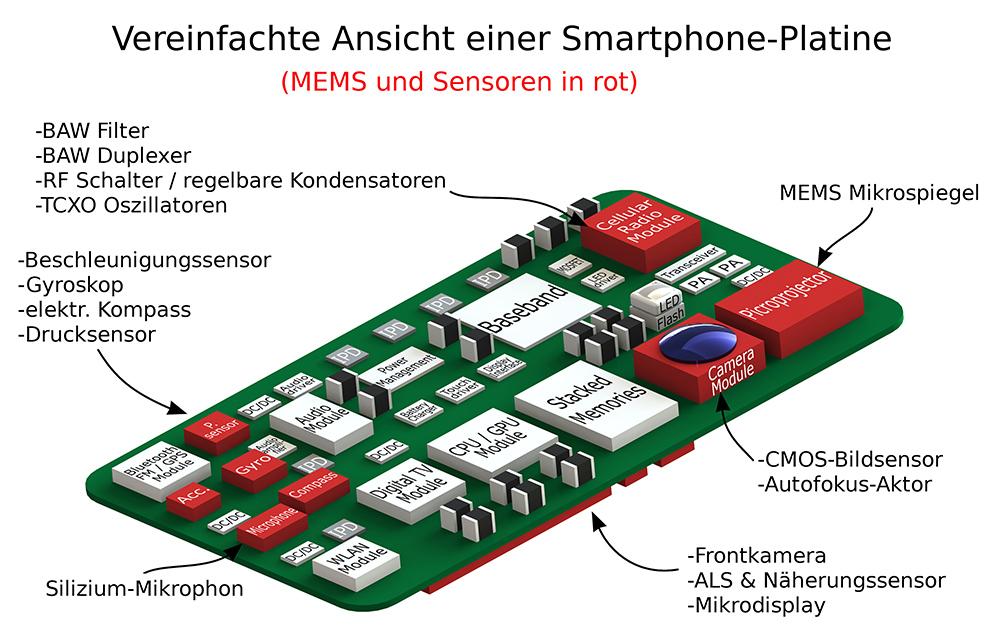 IMPT_Bild2_Smart-Phone-Board