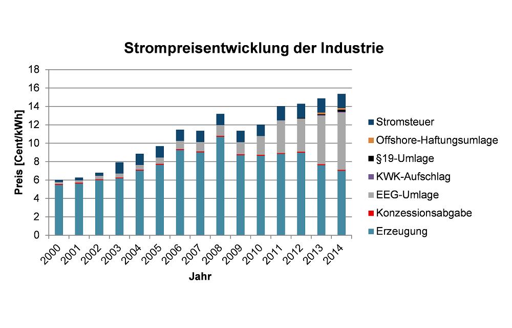 IPH_Energiekosten_Bild2_deutsch