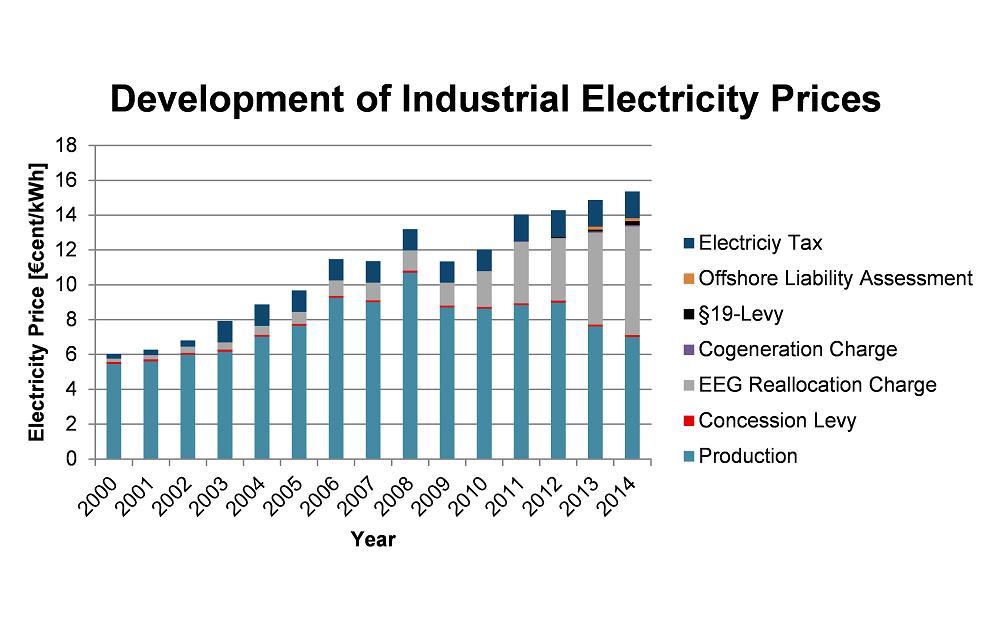 IPH_Energiekosten_Bild2_english
