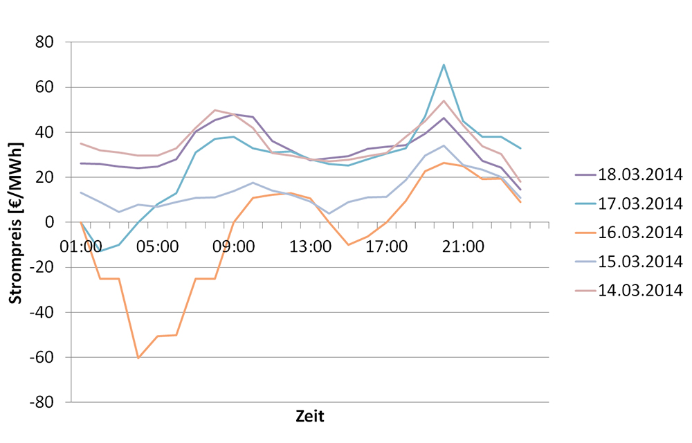 IPH_Energiekosten_Bild3_deutsch