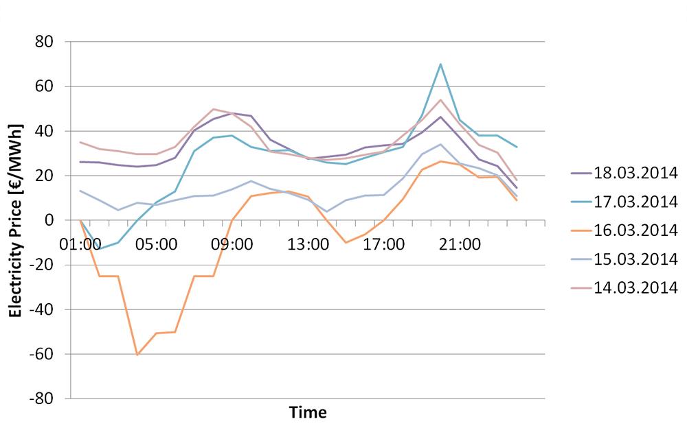 IPH_Energiekosten_Bild3_english