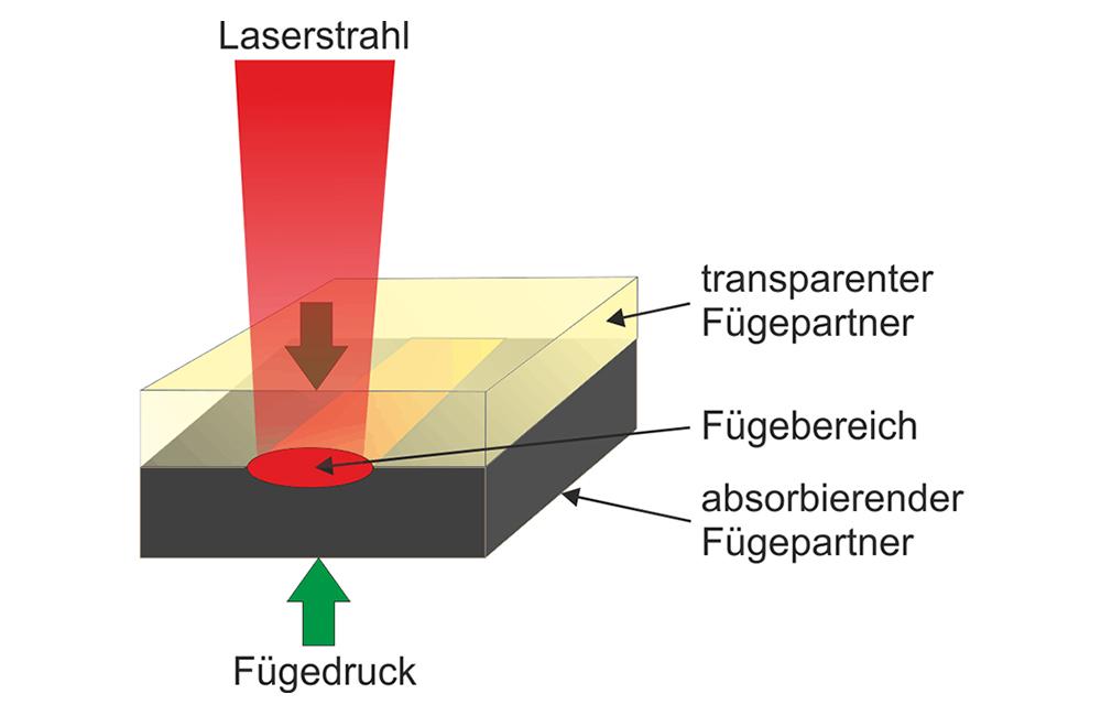LZH_Leichtbau-Fuegen_Bild2_deutsch