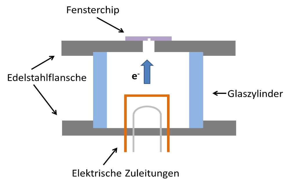 IMPT_Mikroelektronenquelle_Bild3_DE