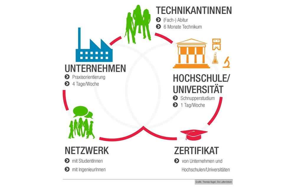 LZH_Niedersachsentechnikum_Bild2_DE