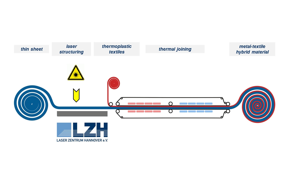 LZH_Metall-Textil-Hybridwerkstoffe_Bild3_EN