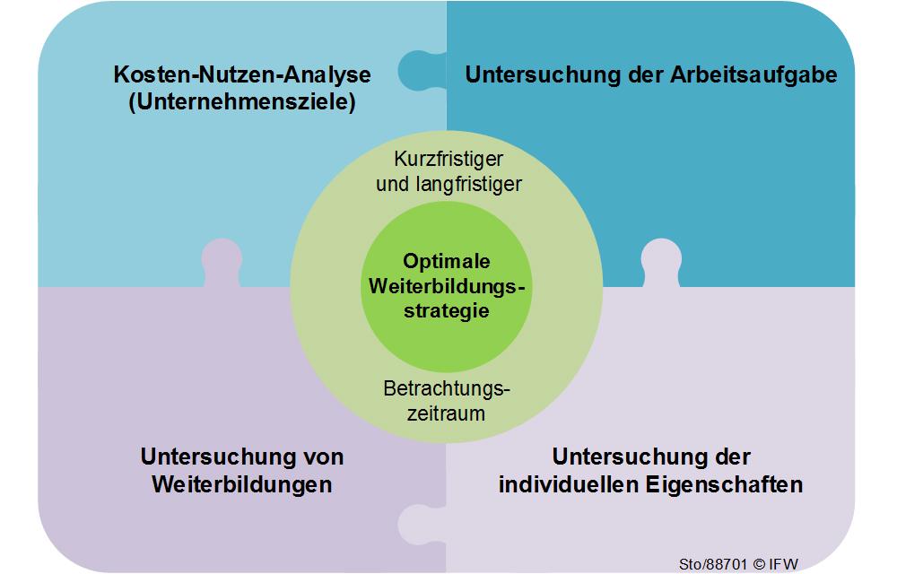 IFW_Wissensmanagement_Bild4_Deutsch