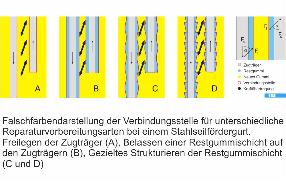 ITA_Verbindungsvorbereitung_DE_Bild5
