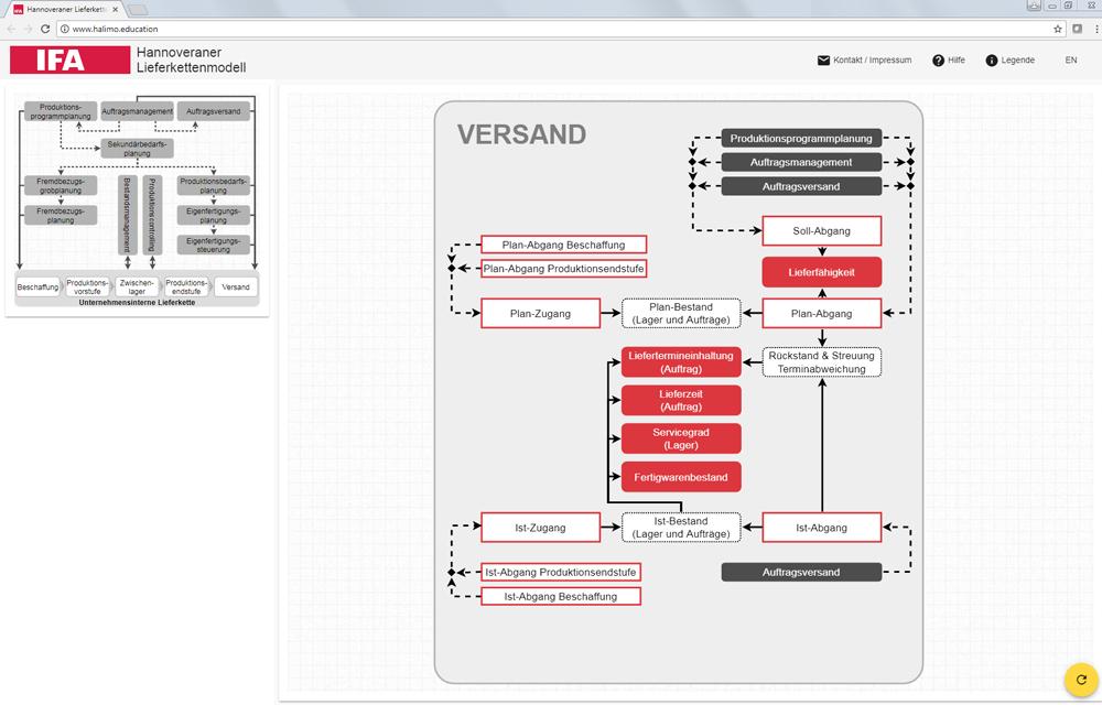 IFA_Lieferkettenmodell_Bild2_DE