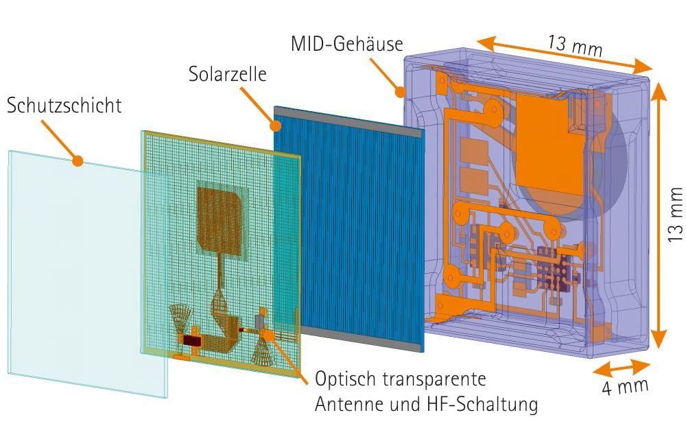 ITA_Kommunikationsmodul_Bild3_DE