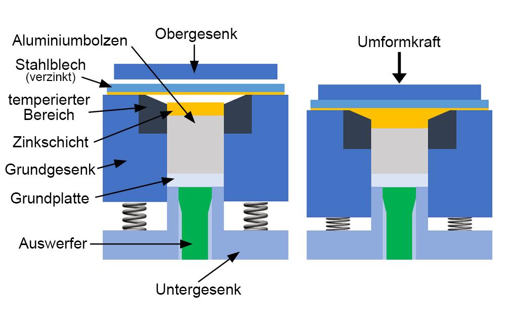IPH_Hybridschmieden_Bild3