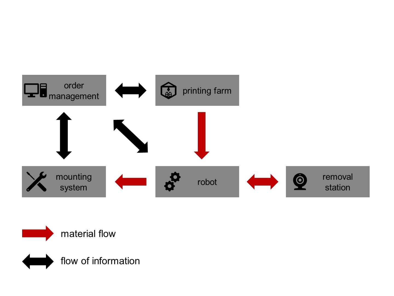 IPH_Additive-Fertigung_Bild3_en