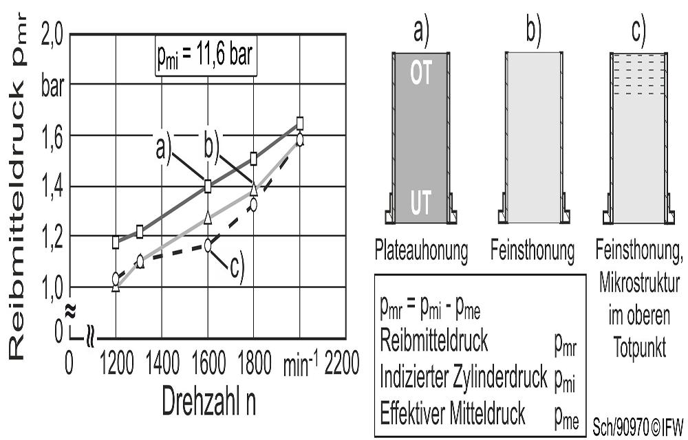 IFW_Reibungsminderung_im_Schwerlast-Dieselmotor_Bild2