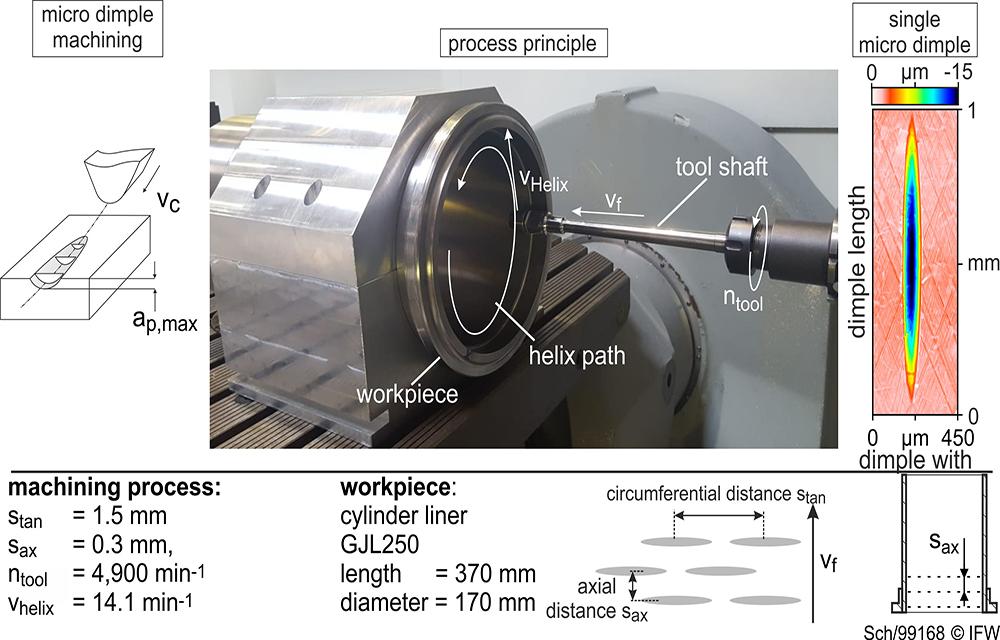 IFW_Reibungsminderung_im_Schwerlast-Dieselmotor_Bild3_EN