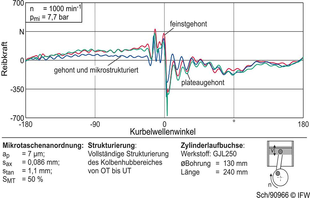 IFW_Reibungsminderung_im_Schwerlast-Dieselmotor_Bild4