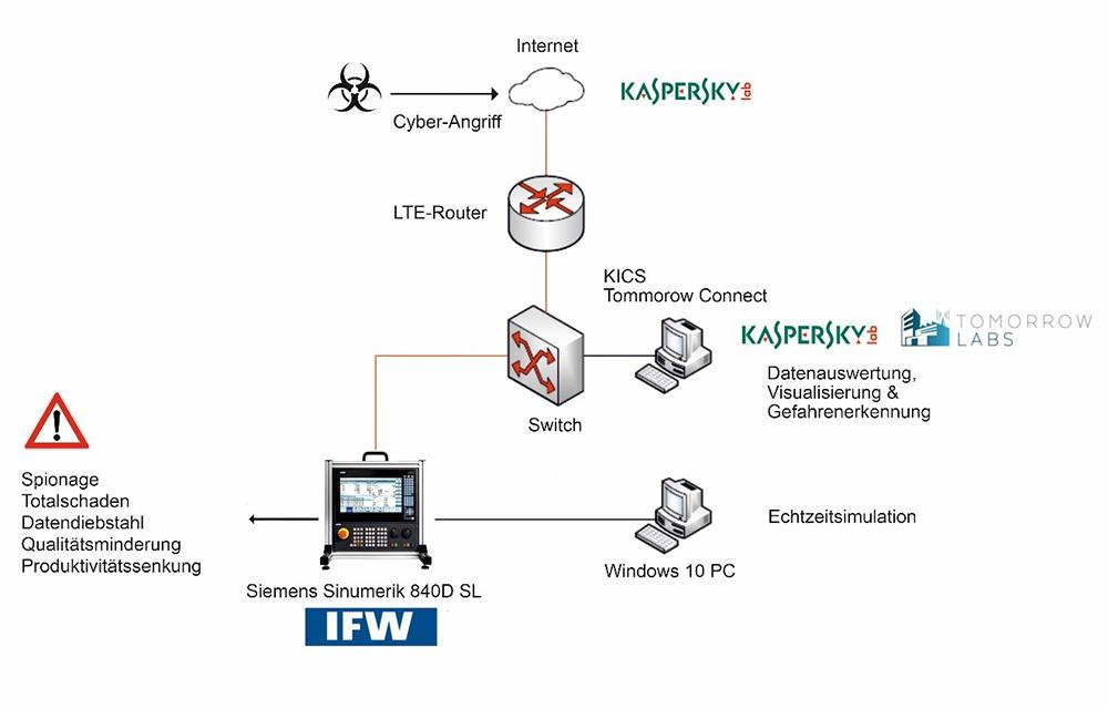 IFW_IT-Sicherheit_Bild2_DE