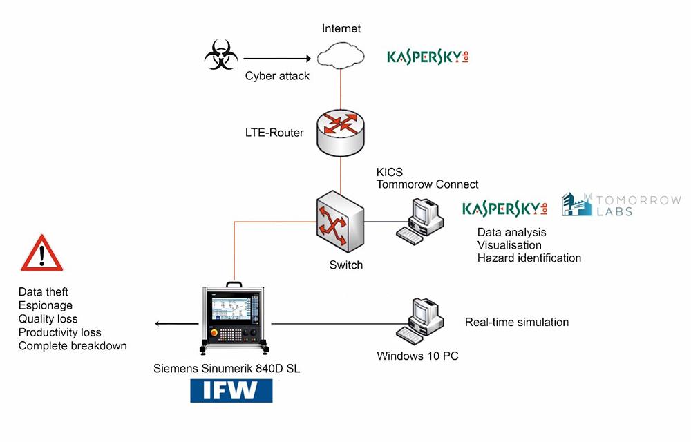 IFW_IT-Sicherheit_Bild2_EN