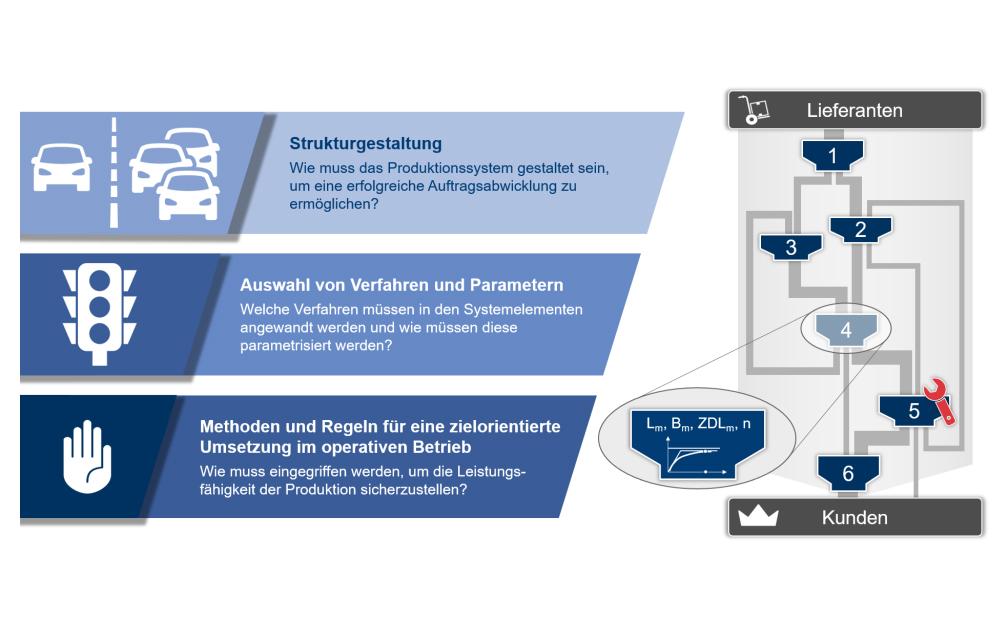 IFA_Ganzheitliche-PPS-Konfiguration_Bild3_De