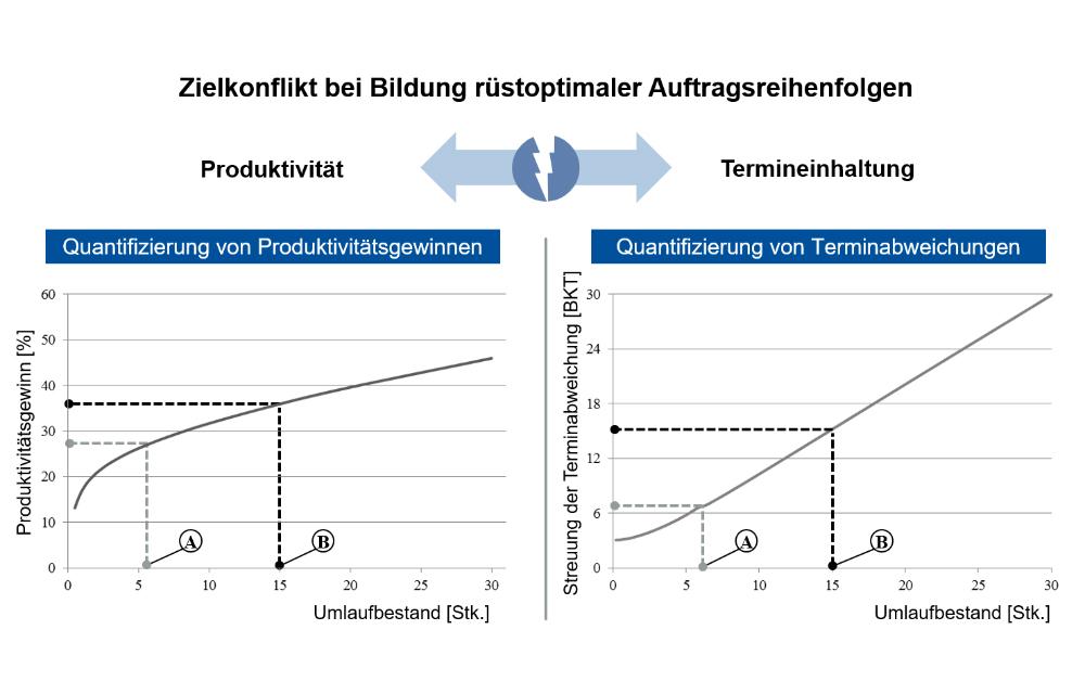 IFA_Ganzheitliche-PPS-Konfiguration_Bild5_De
