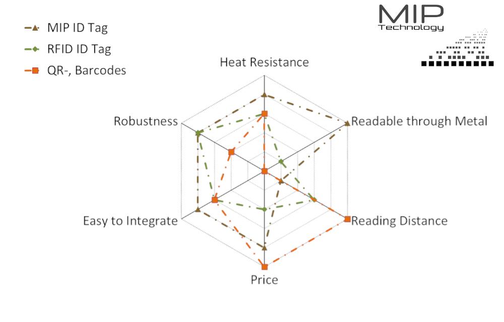 IMPT_MIP-Technology_Bild2_EN
