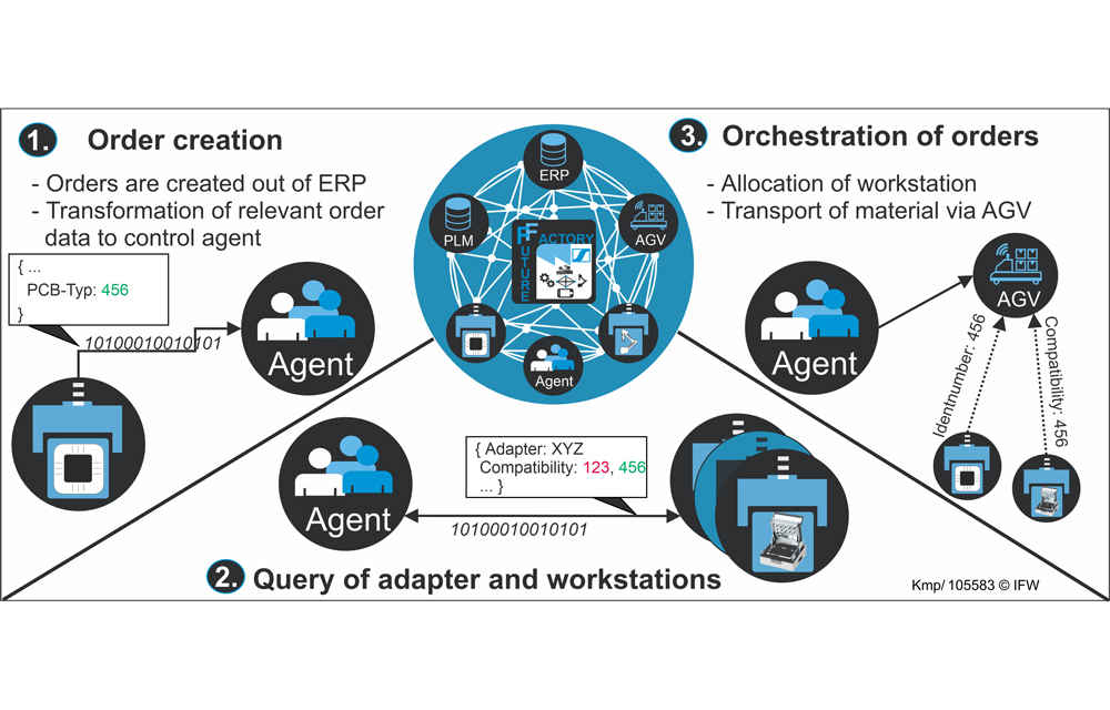 Figure 2: Exemplary orchestration of relevant components. (Graphic: Daniel Kemp, IFW)