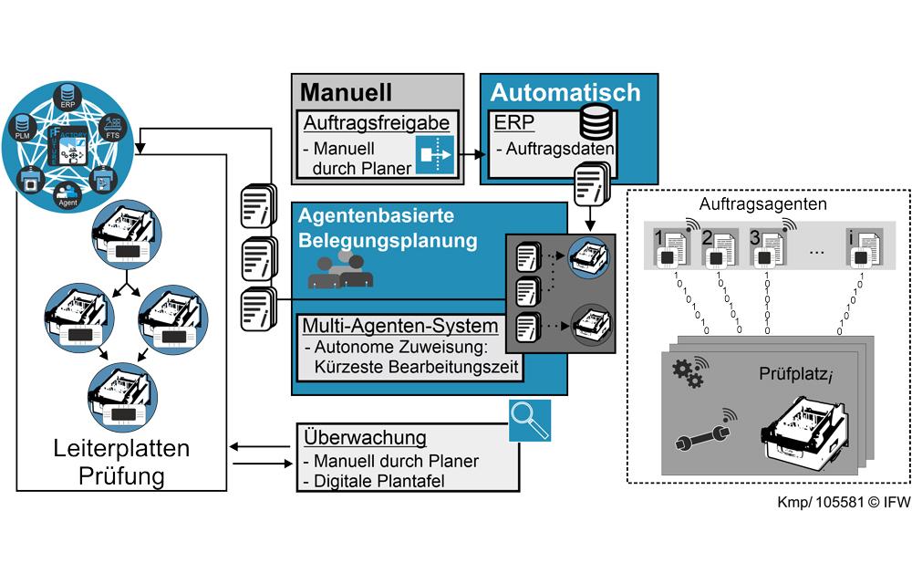Bild 3: Konzept der intelligenten Produktionssteuerung im IIP-Ecosphere Demonstrator. (Grafik: Daniel Kemp, IFW)