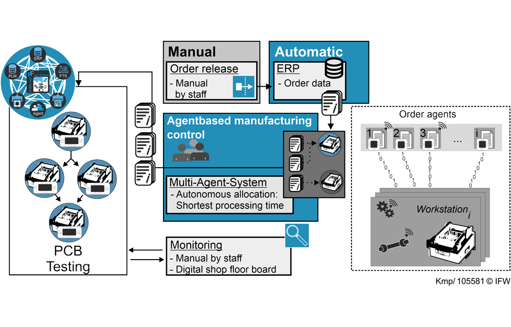 Figure 3: Concept of an intelligent manufacturing control in the IIP-Ecosphere Demonstrator. (Graphic: Daniel Kemp, IFW)