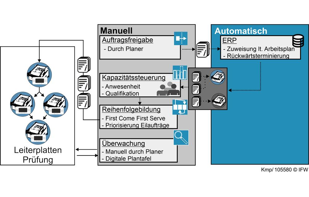 Bild 4: Status-Quo der (manuellen) Produktionssteuerung bei Sennheiser. (Grafik: Daniel Kemp, IFW)