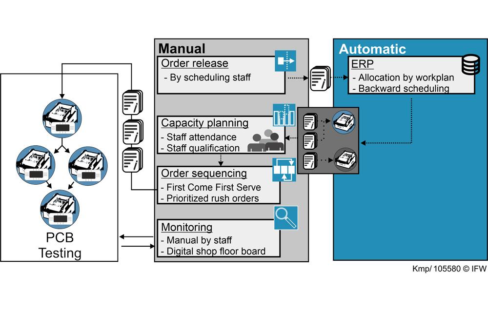 Figure 4: Status quo of manual manufacturing control at Sennheiser. (Graphic: Daniel Kemp, IFW)