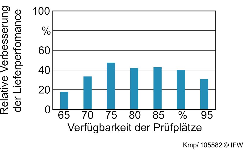 Bild 5: Ergebnisdarstellung der durchgeführten Simulationsstudie. (Grafik: Daniel Kemp, IFW)