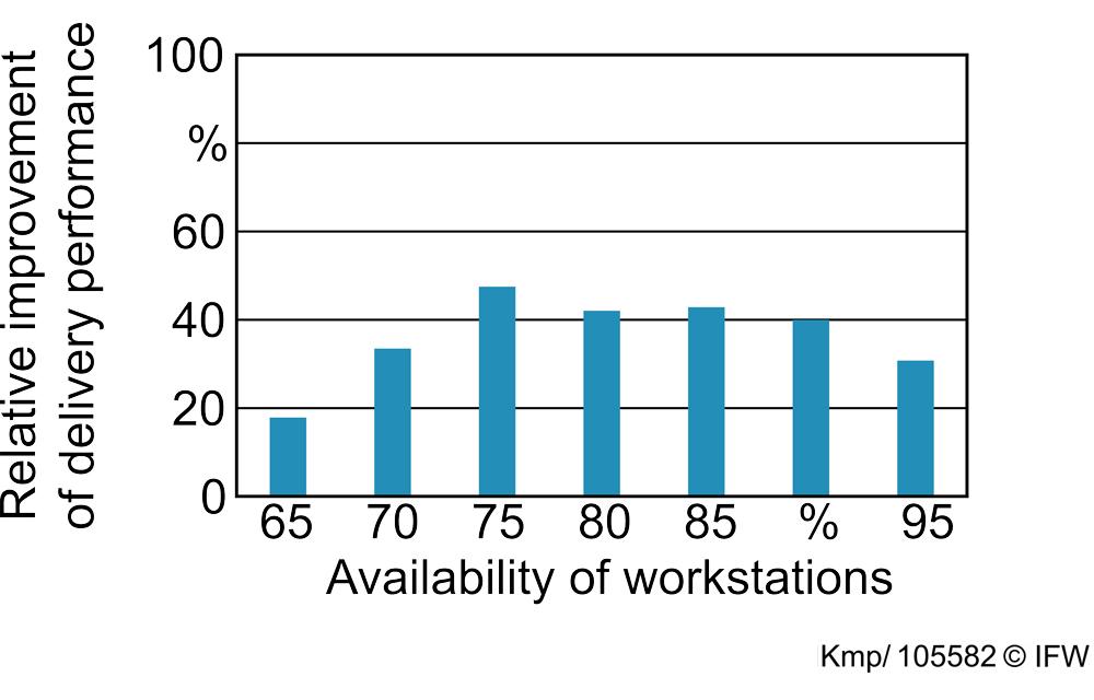 Figure 5: Presentation of the simulation study's result. (Graphic: Daniel Kemp, IFW)