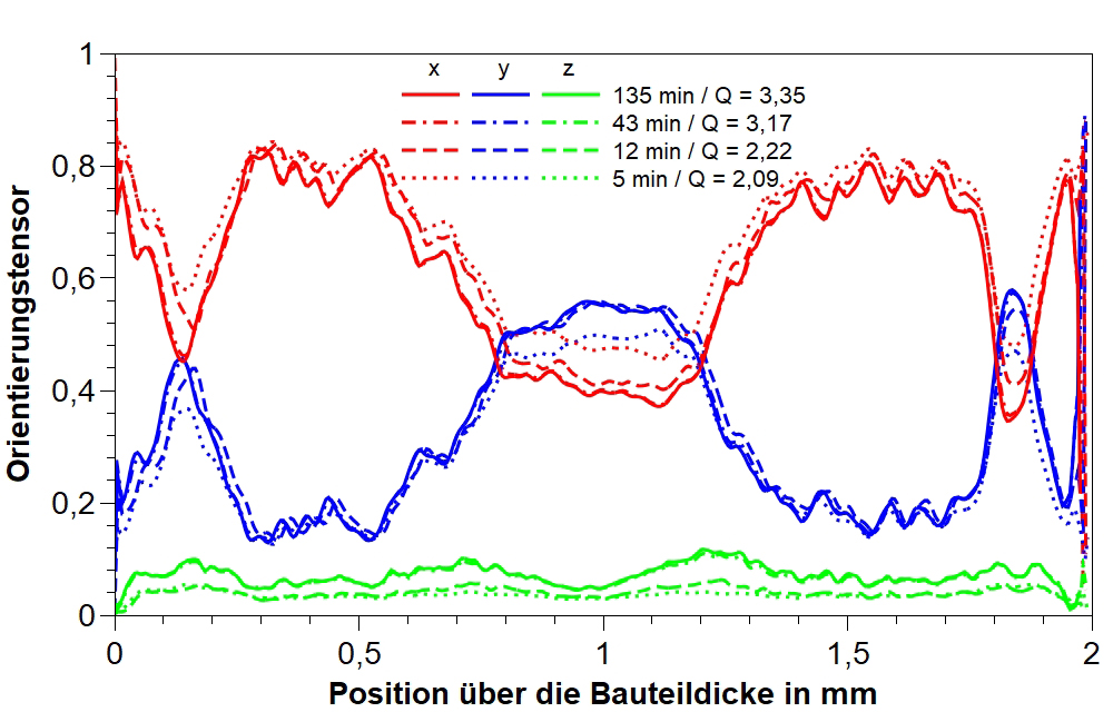 Bild 3: Faserorientierungsanalyse einer glasfaserverstärkten Probe in Abhängigkeit von der Messdauer. (Foto: IKK, Bittner)