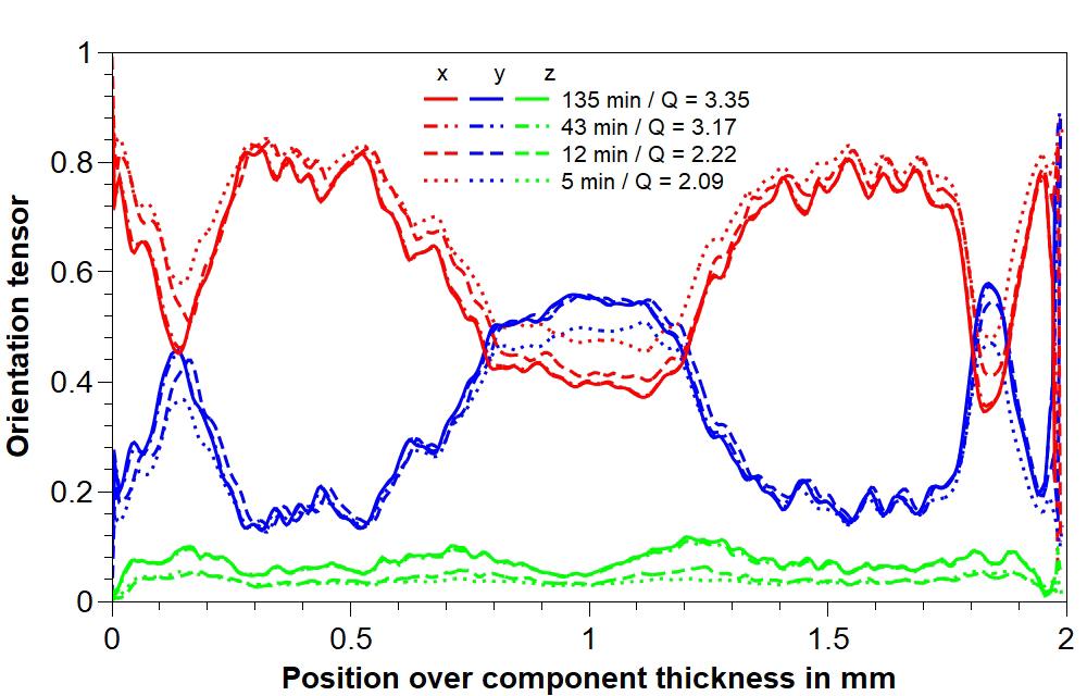 Figure 3: Fiber orientation analysis of a glass fiber reinforced sample depending on measurement duration. (Photo: IKK, Bittner)
