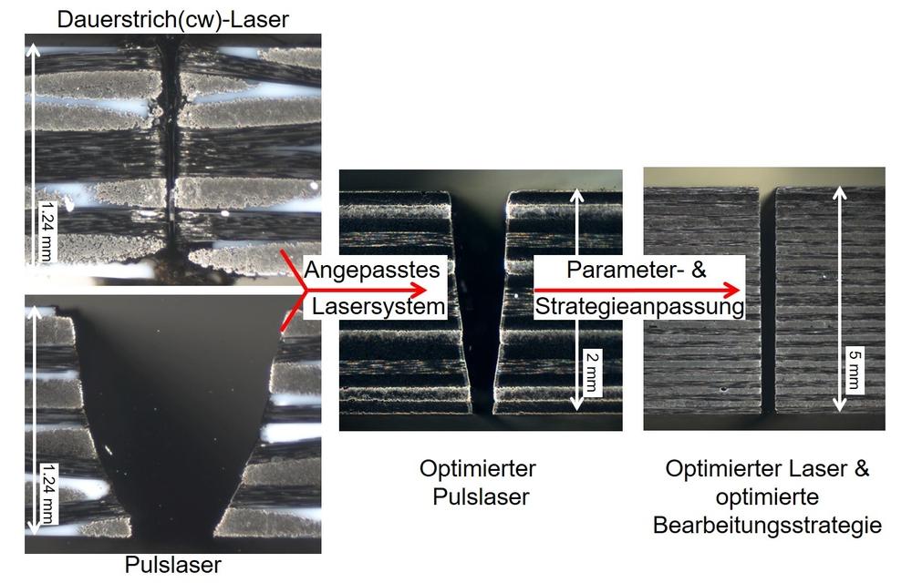 Querschliffaufnahmen der Schnittfuge zeigen die Qualitätsverbesserung. (Foto: LZH)