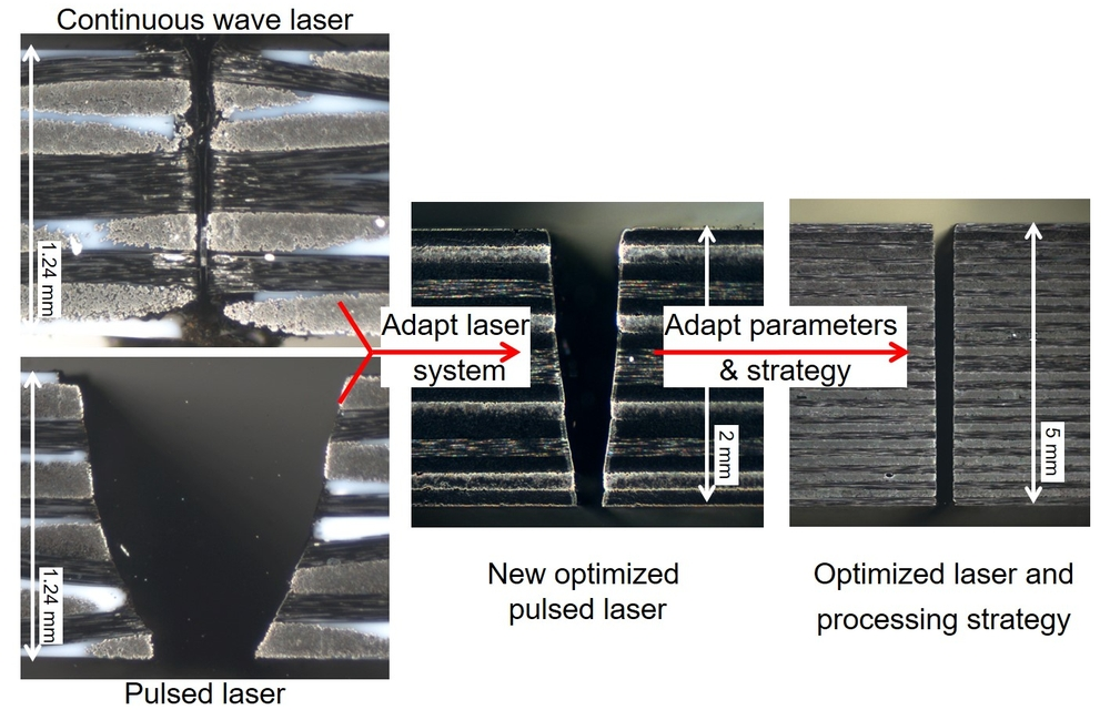 Micrographs of the kerf show the quality improvement due to the pulsed laser. (Photo: LZH)