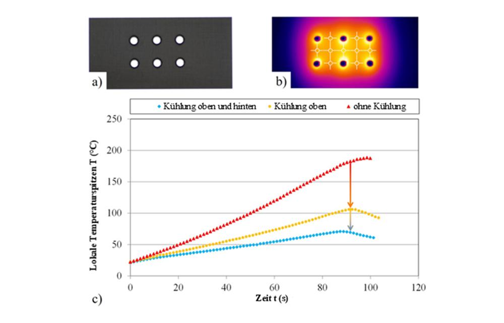 Durch gezieltes Kühlen mit Druckluft entsteht eine minimale thermische Belastung beim Laserbohrprozess. (Graphik: LZH)